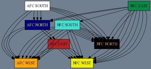2008-14-Divisions-V5
